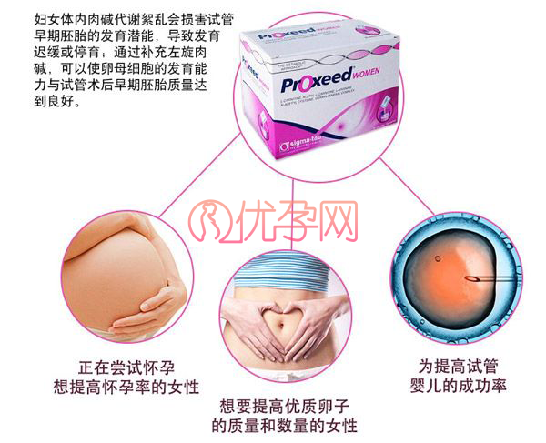 试管婴儿药品:勃锐精(proxeed)